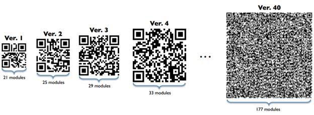 Cấu trúc của Modules QR Code