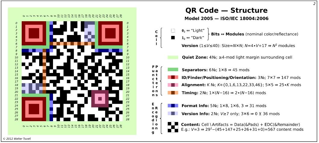 Cấu trúc của QR Code